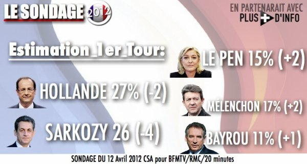 SONDAGE intention de vote au 1er tour, les favoris en baissent, les extr�mes en hause